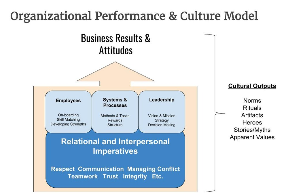 Organizational Performance & Culture Model.jpg