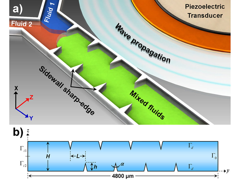 """Acoustofluidic micromixer from N. Nama, P.-H. Huang, T. J. Huang, and F. Costanzo, ``Investigation of micromixing by acoustically oscillated sharp-edges,'' Biomicrofluidics, 10 (2016), pp. 024124–1–024124–17. DOI:  10.1063/1.4946875 ; PMID: 27158292; PMCID: PMC4833753.   The details of the theoretical framework are in N. Nama, P.-H. Huang, T. J. Huang, and F. Costanzo, """"Investigation of acoustic streaming patterns around oscillating sharp edges,"""" Lab on a Chip, 14 (2014), pp. 2824–2836. DOI:  10.1039/c4lc00191e ; PMID: 24903475; PMCID: PMC4096312.  A much improved analytical and numerical framework is in N. Nama, T. J. Huang, and F. Costanzo, """"Acoustic streaming: A Lagrangian–Eulerian perspective,"""" Journal of Fluid Mechanics, 825 (2017), pp. 600–630. DOI:  10.1017/jfm.2017.338 ."""