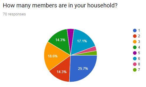 Household Members.JPG