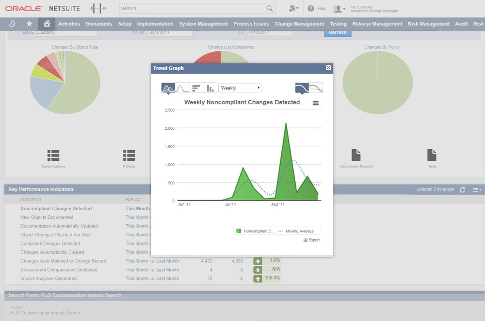 Strongpoint dashboards keep you ready for audit with up to the minute information