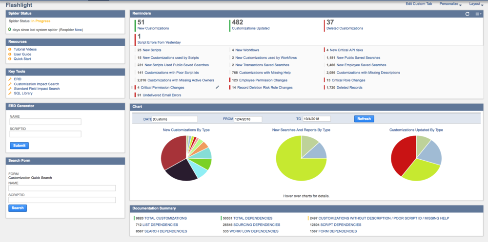 At a glance Dashboard - Flashlight monitors your account to help you spot problems before they happen.