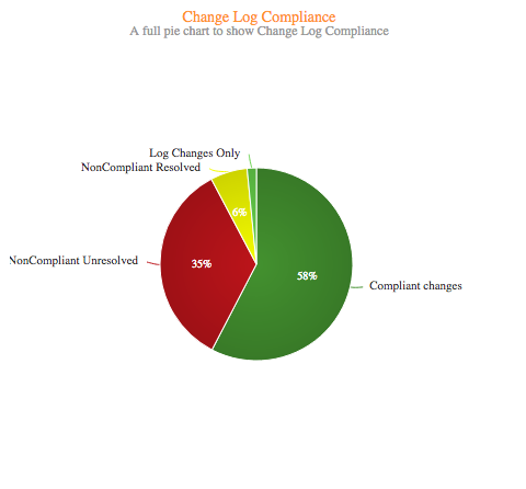 SFDC Changes Pie Chart.png