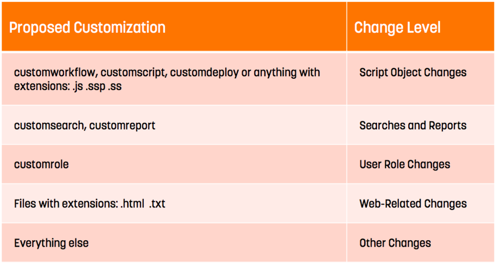 Change Level for Proposed Customizations