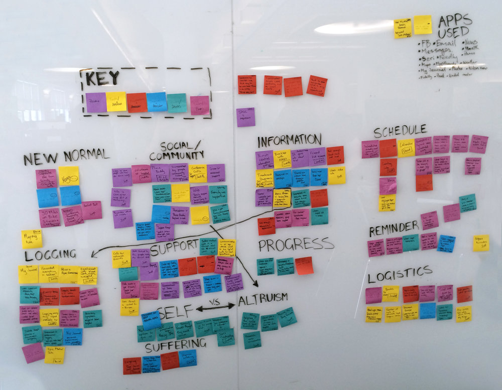 Affinity Map highlighting key product features done in collaboration with Client and Agency UX and Development Teams.