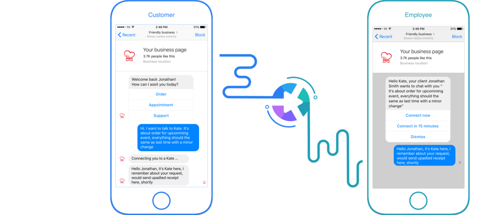 Our Practice - Our software is so easy to use that employees can act on customer requests even from their messengers