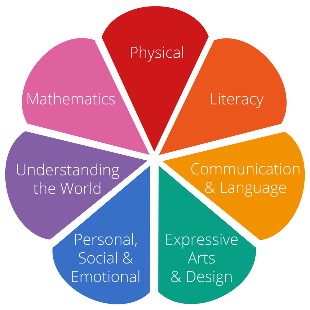 7 areas of learning.jpg