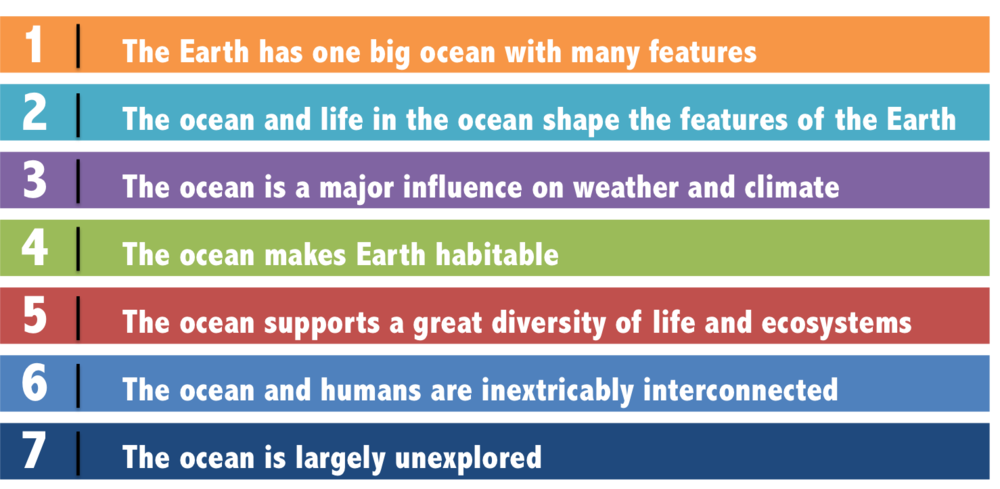 The Seven Essential Principles of Ocean Literacy