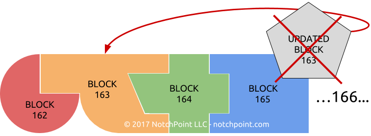 Once data is recorded in a block, it's linked permanently to the block before and after it - it can't be altered after the fact without also altering all the other connected blocks.