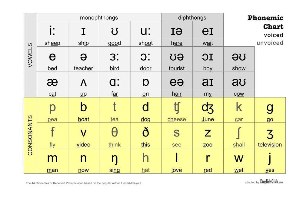 The English Phonemic Chart (Courtesy of EnglishClub.com)