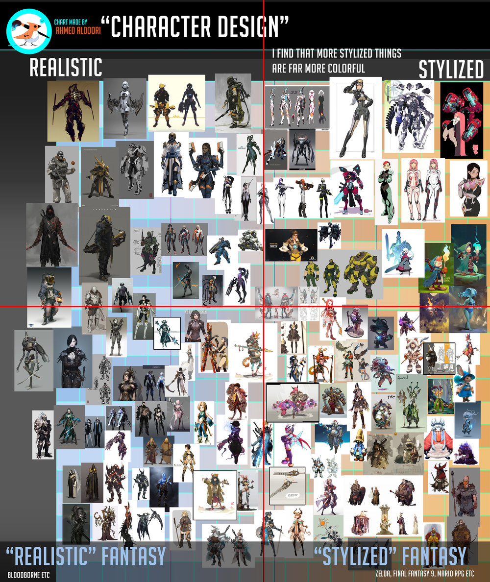 Character Design Style Chart