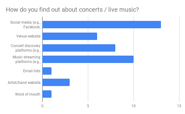 How do you find out about concerts %2F live music_ .png