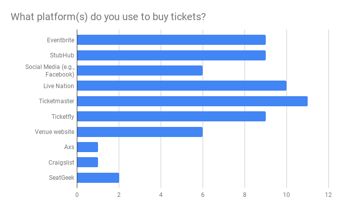 What platform(s) do you use to buy tickets_.png