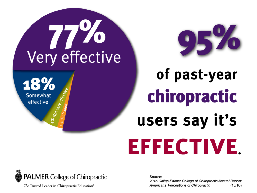 gallup-chiropractic-users-say-its-effective.png
