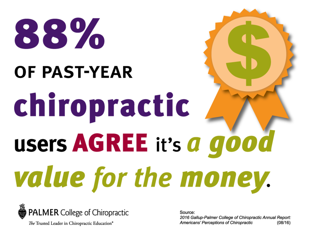 gallup-chiropractic-users-agree-its-a-good-value.png