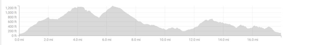 Bike elevation chart