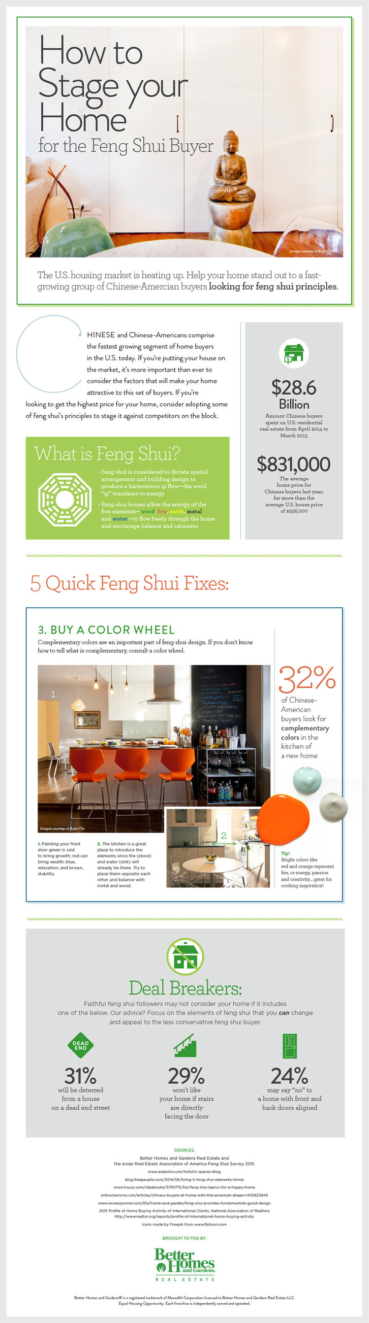 water feng shui element infographics. How To Stage Your Home For The Feng Shui Buyer Water Element Infographics