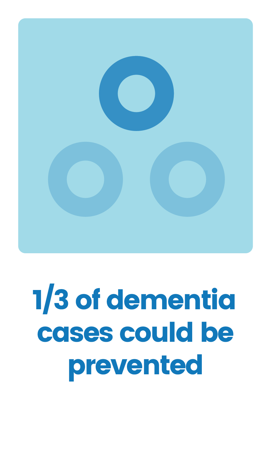 1/3 Dementia Cases Prevented