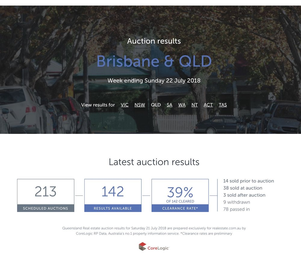 AuctionClearanceRates-QLD-22-Jul-18.jpeg