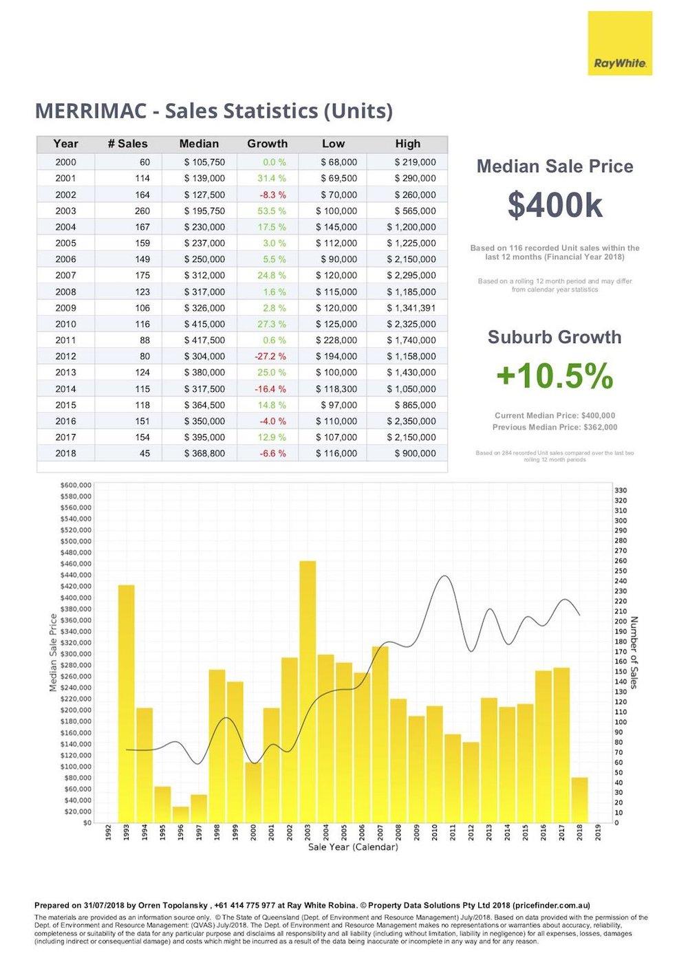Unit price statistics for real estate in Merrimac, Gold Coast