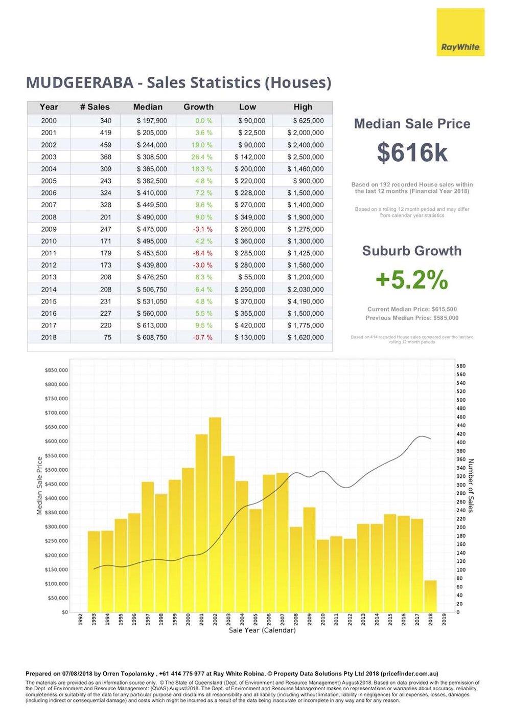 Mudgeeraba house sales statistics