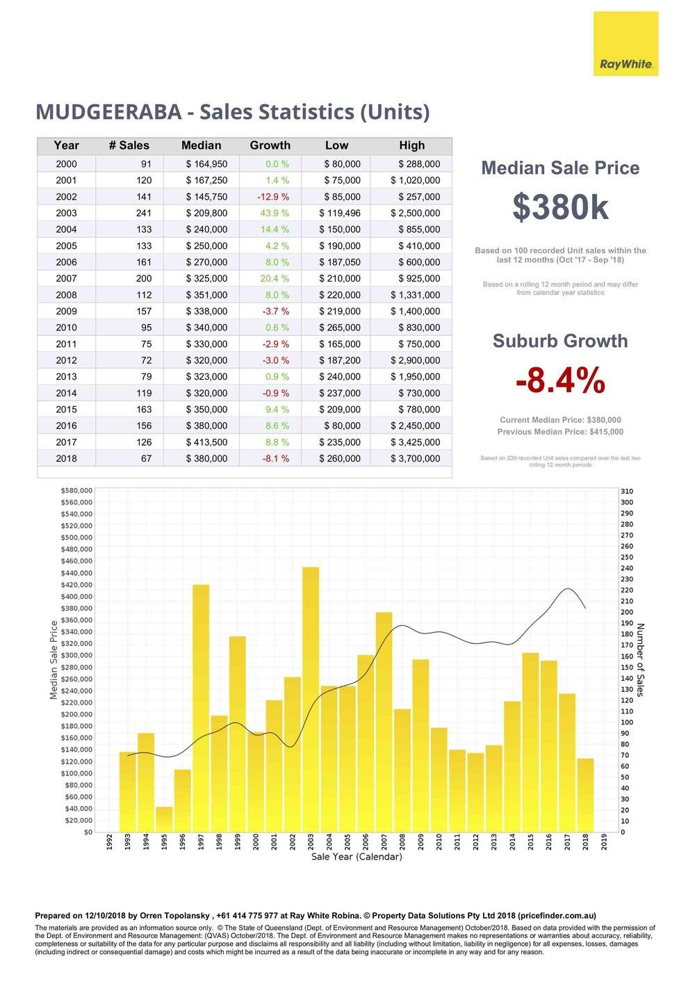 unit price data for Mudgeeraba, Gold Coast