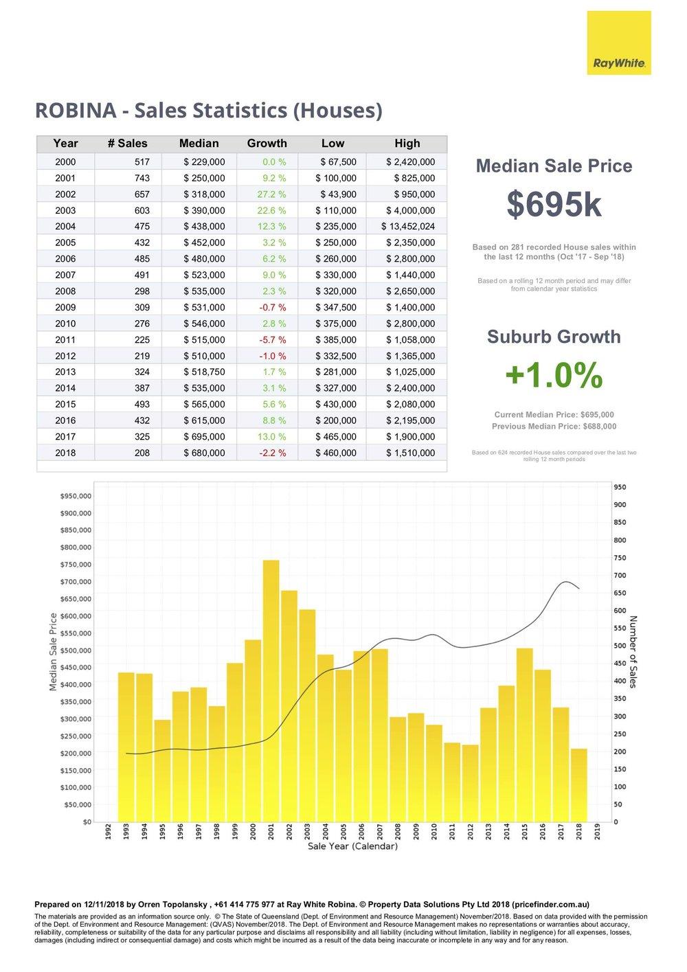 Robina house price statistics