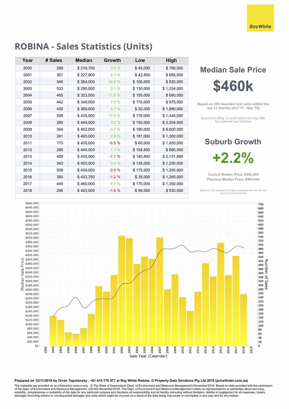 Unit price statistics for Robina, Gold Coast QLD