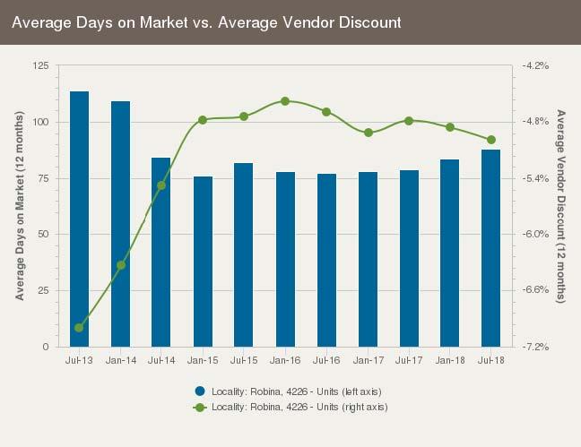 Average days on market for units in Robina, Gold Coast QLD