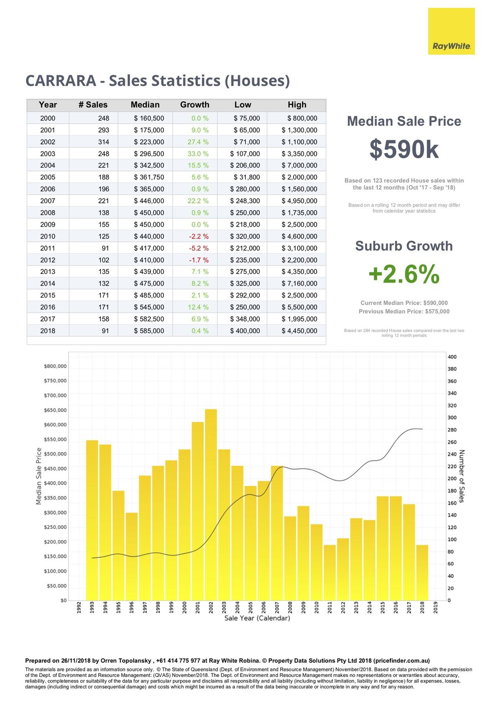 Property sales statistics for houses in Carrara, Gold Coast