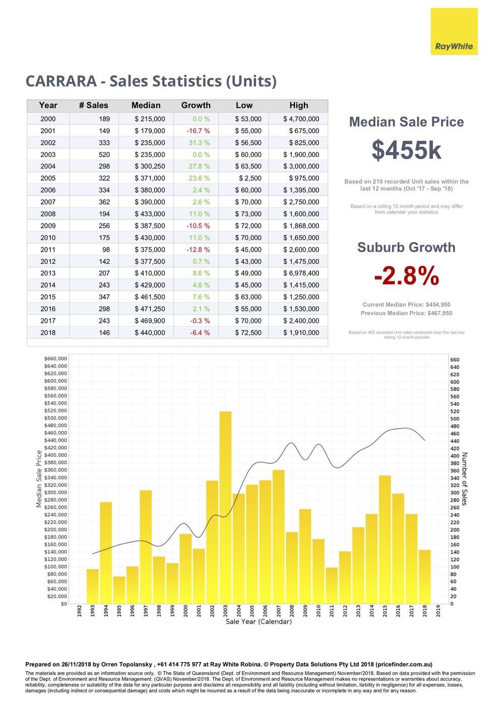 Property sales statistics for units in Carrara, Gold Coast