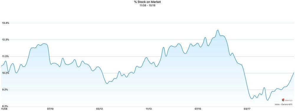 % of stock on market - UNITS