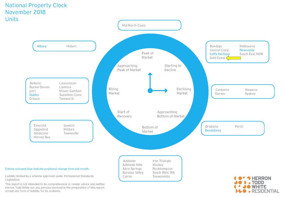 Herron Todd White property clock for units on the Gold Coast
