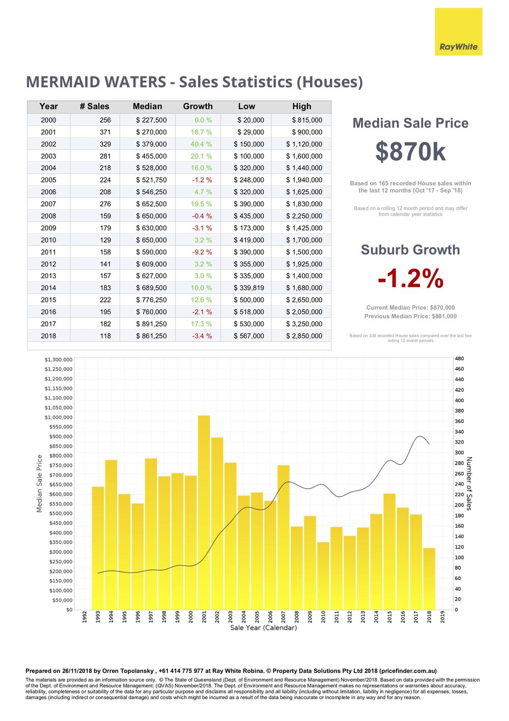 Price statistics for houses in Mermaid Waters, Gold Coast, Queensland