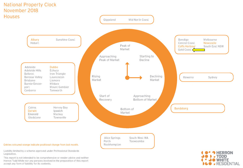 Herron Todd White's price property clock for houses in Australia