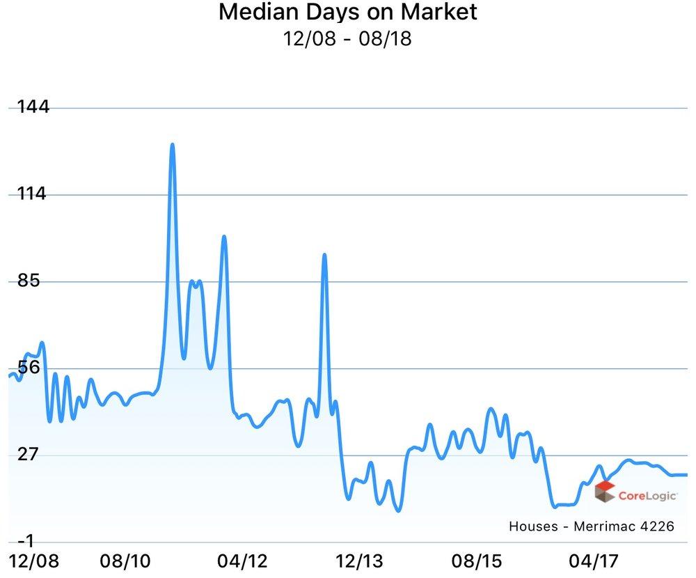Median days on market for houses in Merrimac, Gold Coast