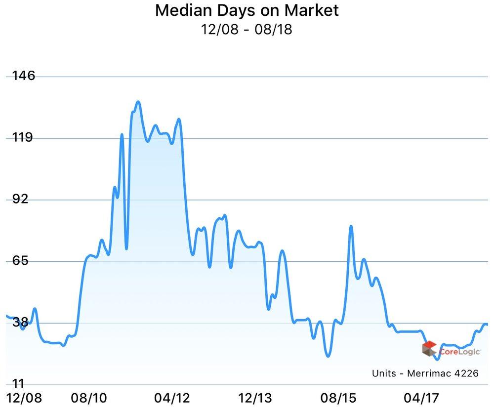 Median days on market for units in Merrimac, Gold Coast