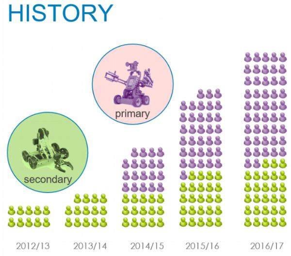 History of VEX
