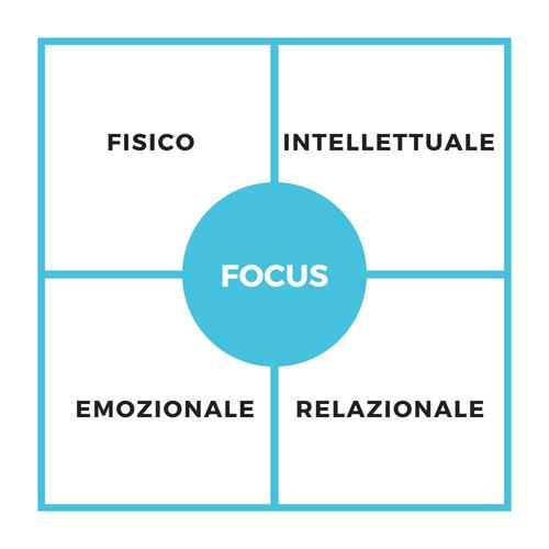Benessere-Fisico-Emozionale-Intellettuale-Relazionale.jpg