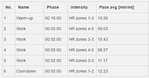 2017 04 28 Friday Run Phase Split