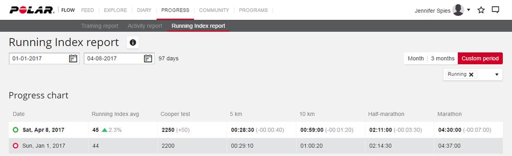 Running index report