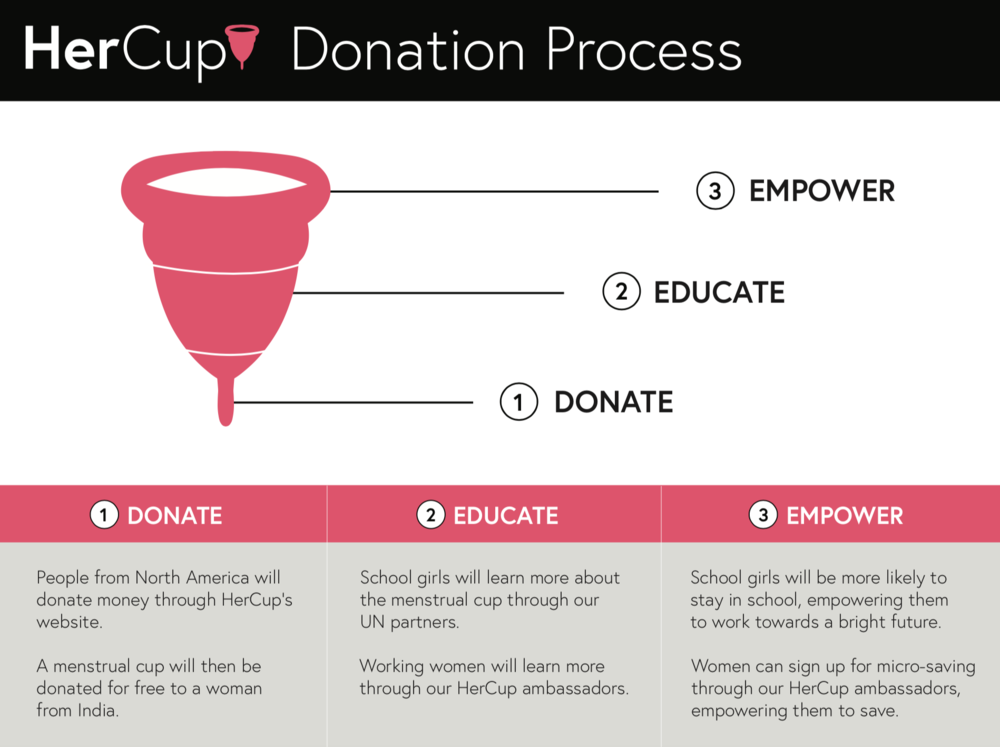 Initial HerCup business model / donation process.