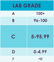 Lab Scale.png