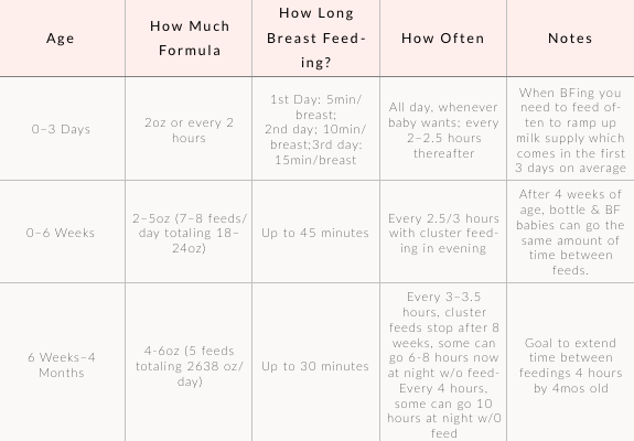 Baby Breast Feeding and Formula Chart from blog post: Getting your Overtired Baby Sleeping 8 Hours by 8 Weeks