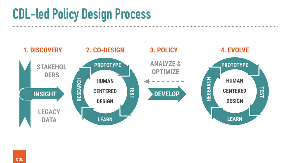 CDL Healthy Housing Policy Process.001.jpeg