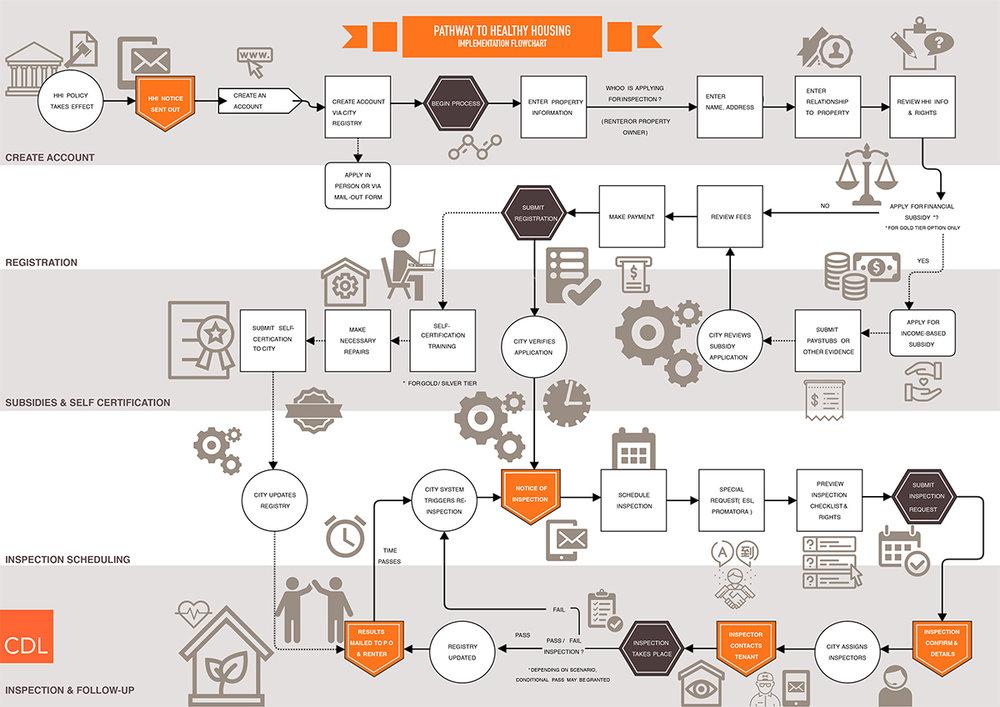 HHI Process A4.jpg