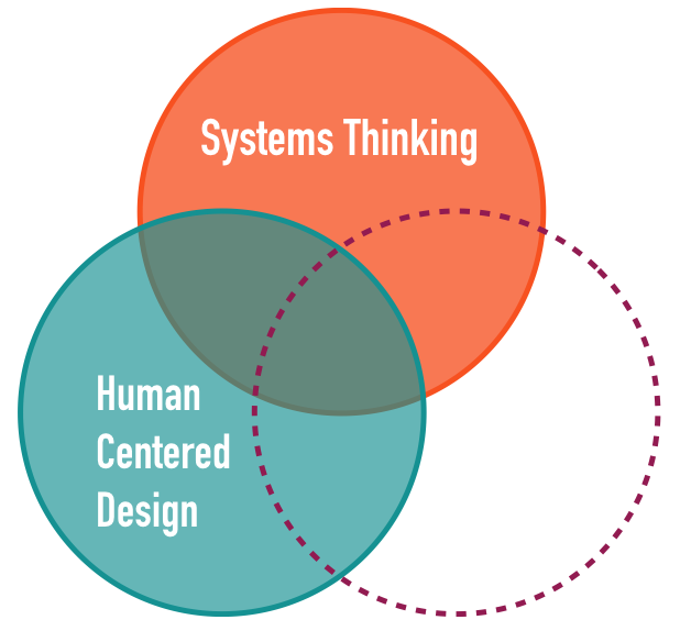 "Human Centered Design: Improving Civic Engagement - CDL applies human centered design method to public sector problems, starting with the question: ""Who are we designing this policy or service with and for?"""
