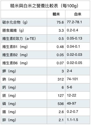 資料來源:衛福部食藥署台灣地區食品營養成分資料庫