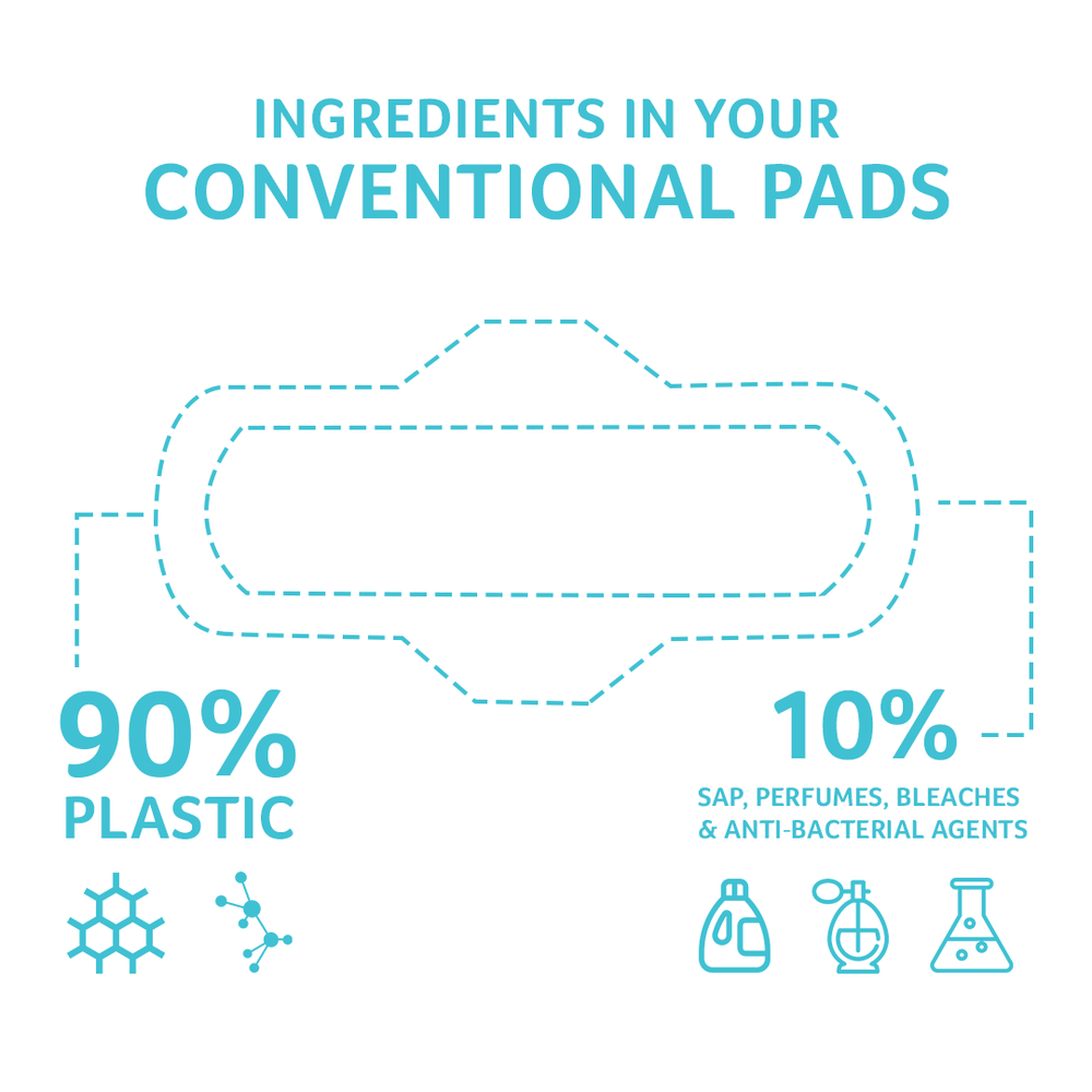 SYNTHETIC PADS CAN CAUSE CANCER.KEEP PLASTIC AWAY FROM YOUR VAGINA! - 8 out of 10 women complain of rashes, allergies, skin sensitivity and general irritation on their periods. The vaginal skin is extremely sensitive and permeable,close contact with harmful toxins in the synthetic pads over long durations can be a direct cause of cervical cancer, yeast infections, UTIs, miscarriages and even birth defects.