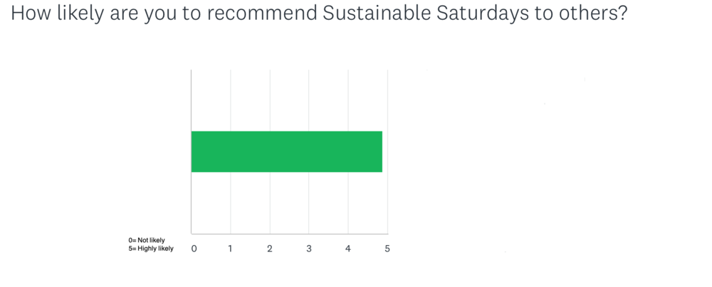 Recommend Sustainable Saturdays.png