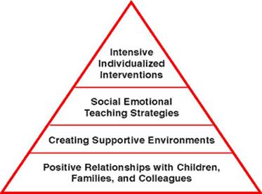 Mental Health Pyramid of Supporting Children